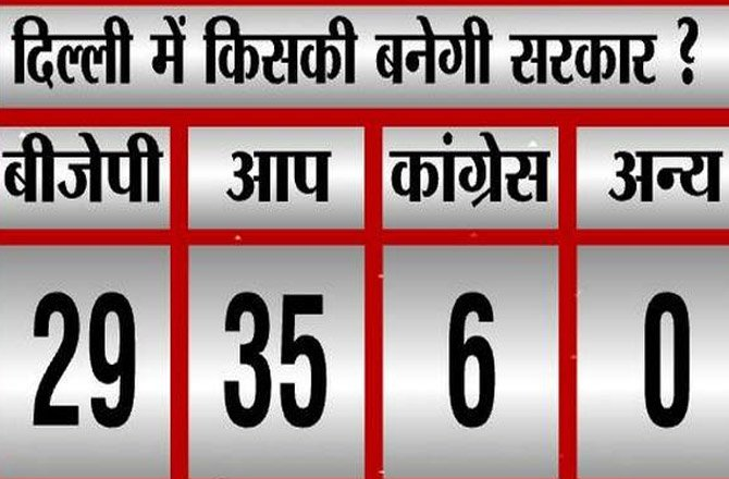 दिल्ली में आप का 44 सीटें जीतने का दावा