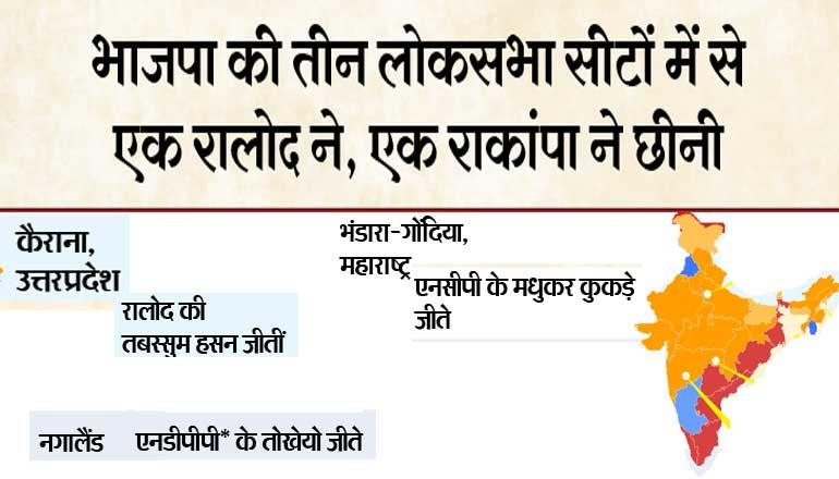विपक्षी एकता के आगे 4 में से एक लोकसभा सीट जीत पाई भाजपा