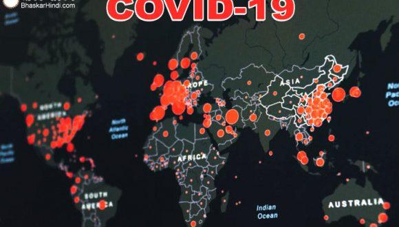 CoronaVirus World: दुनियाभर में 12.60 करोड़ लोग कोरोना की गिरफ्त में, 27.6 लाख से अधिक की हुई मौत