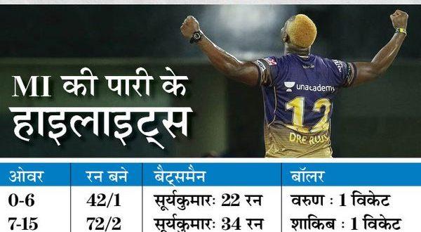 मुंबई की जीत का एनालिसिस: सूर्यकुमार की बल्लेबाजी ने सम्मानजनक स्कोर तक पहुंचाया; राणा का विकेट रहा टर्निंग पॉइंट, आखिरी 3 ओवर में KKR 22 रन नहीं बना पाई