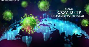 Global Coronavirus: दुनियाभर में कोरोना का संक्रमण बढ़ा, 13.48 करोड़ के पार पॉजिटिव केस, 29.3 लाख ने दम तोड़ा